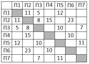 Контрольные работы по информатике класс количество натуральных  ege informatika 3 11