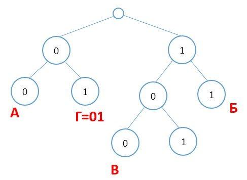 ege-informatika-5-5