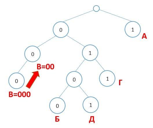 ege-informatika-5-7
