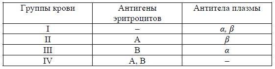vpr-bilogiya-10