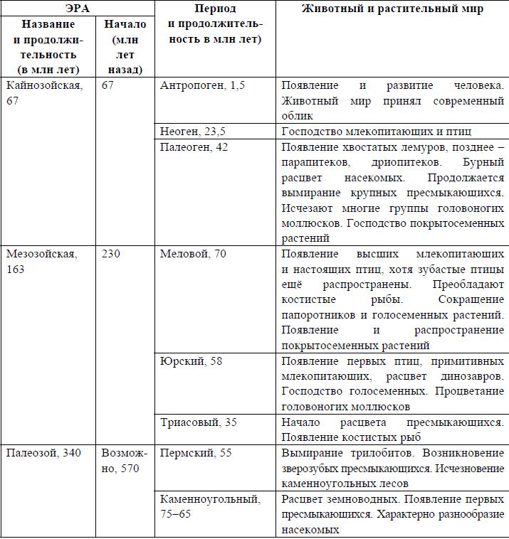 vpr-bilogiya-14
