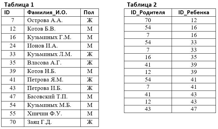 Итоговая контрольная работа по информатике класс kp informatika 10k 13