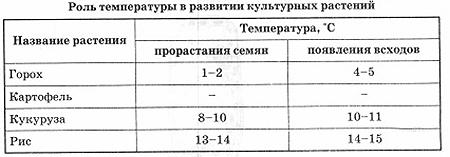 vpr-biologiya-5-2-14