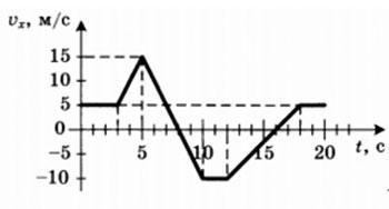vpr-fizika-11-3-1