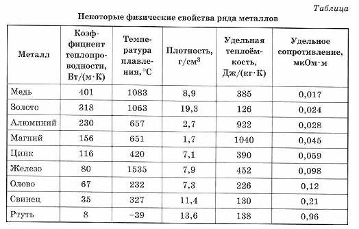 vpr-fizika-11-3-8