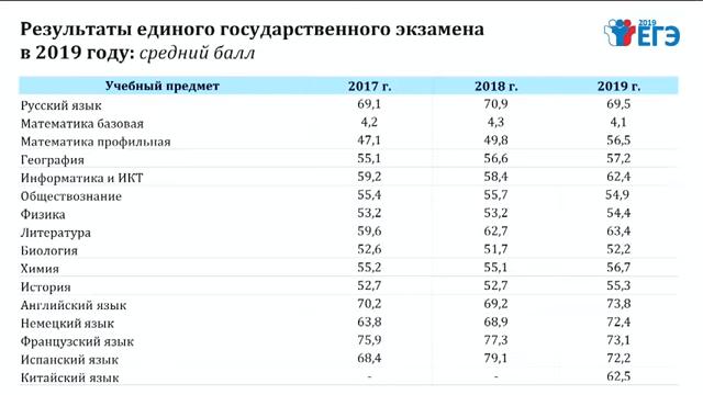баллы по русскому языку 2019 год